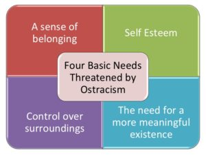 ostracism,workplace bullying, workplace bullying injury