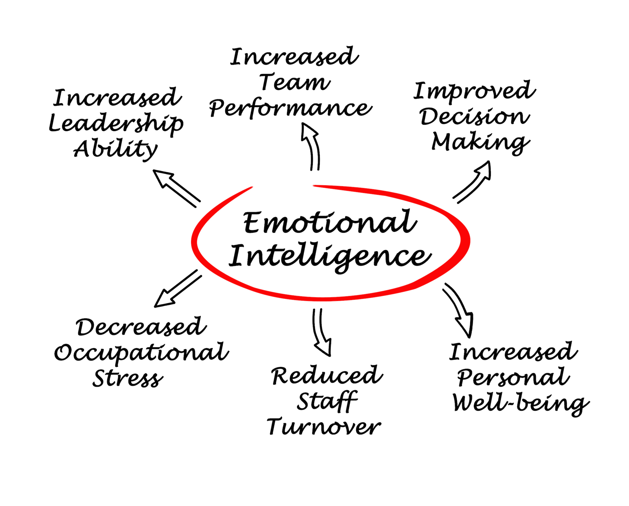 Emotional intelligence or workplace bullying, which do you choose?